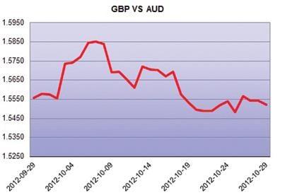 AUD vs GBP