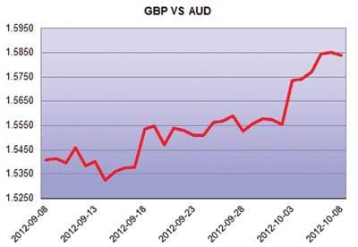 GBP-AUD
