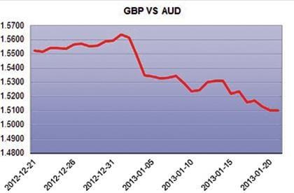 GBP-AUD Graph