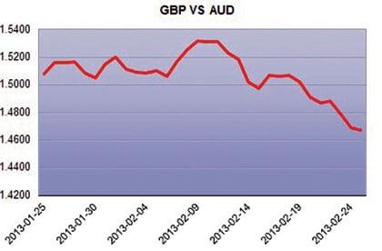 AUD graph