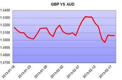 GBP vs AUD