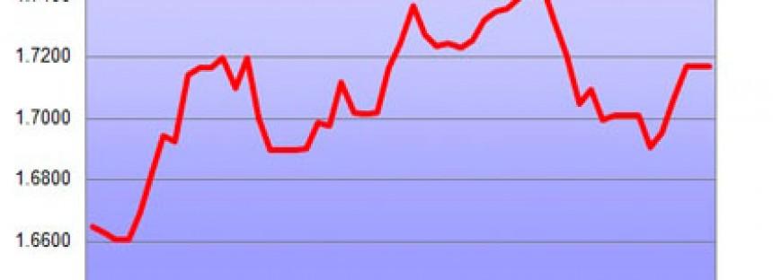 Aussie dollar turnaround hits three-month high against Greenback