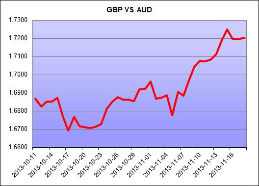 Australian Dollar Review