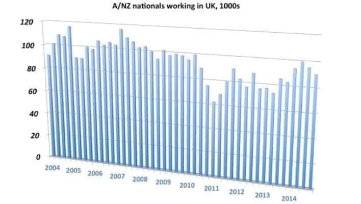 Australians and New Zealanders working in UK chart