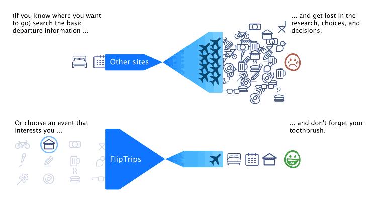 FlipTrips - Infograph