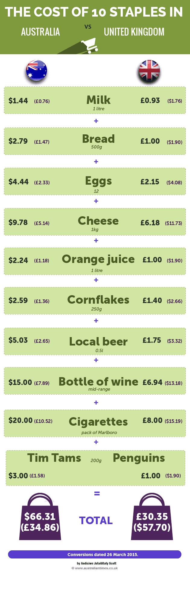 Australia vs UK: Groceries cost of living comparison infographic
