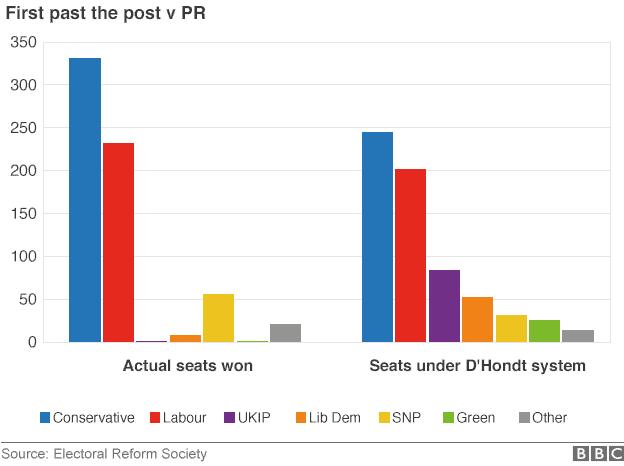 graph PR vote