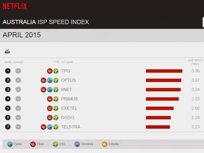 Netflix Australia ISP index
