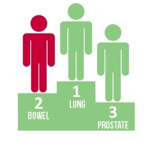 bowel_cancer